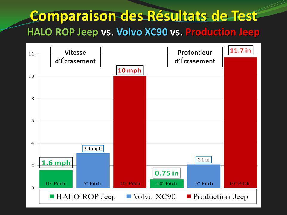Comparaison des Résultats de Test HALO ROP Jeep vs. Volvo XC90 vs. Production Jeep Vitesse d'Écrasement Profondeur d'Écrasement