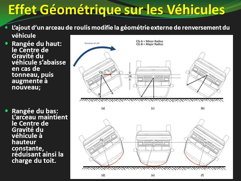 Effet Géométrique sur les Véhicules Rangée du haut: le Centre de Gravité du véhicule s'abaisse en cas de tonneau, puis augmente à nouveau; Rangée du haut: le Centre de Gravité du véhicule s'abaisse en cas de tonneau, puis augmente à nouveau; Rangée du bas: L'arceau maintient le Centre de Gravité du véhicule à hauteur constante, réduisant ainsi la charge du toit.