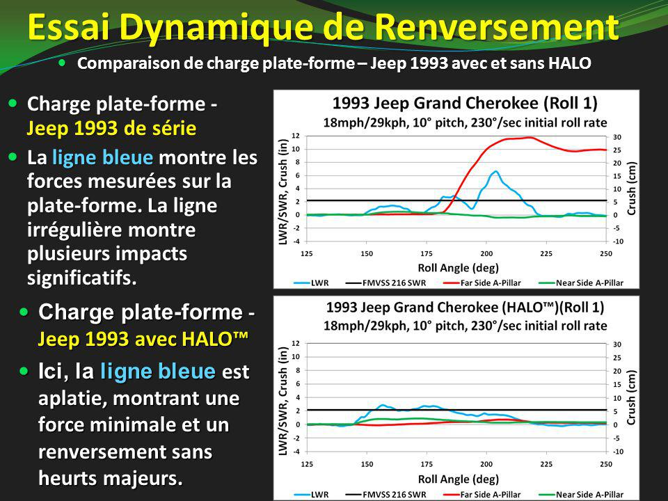 Essai Dynamique de Renversement Comparaison de charge plate-forme – Jeep 1993 avec et sans HALO Comparaison de charge plate-forme – Jeep 1993 avec et sans HALO Charge plate-forme - Jeep 1993 avec HALO™ Charge plate-forme - Jeep 1993 avec HALO™ Ici, la ligne bleue est aplatie, montrant une force minimale et un renversement sans heurts majeurs.