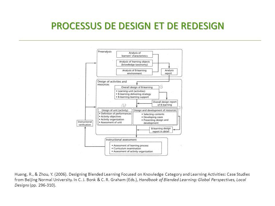 PROCESSUS DE DESIGN ET DE REDESIGN Huang, R., & Zhou, Y.