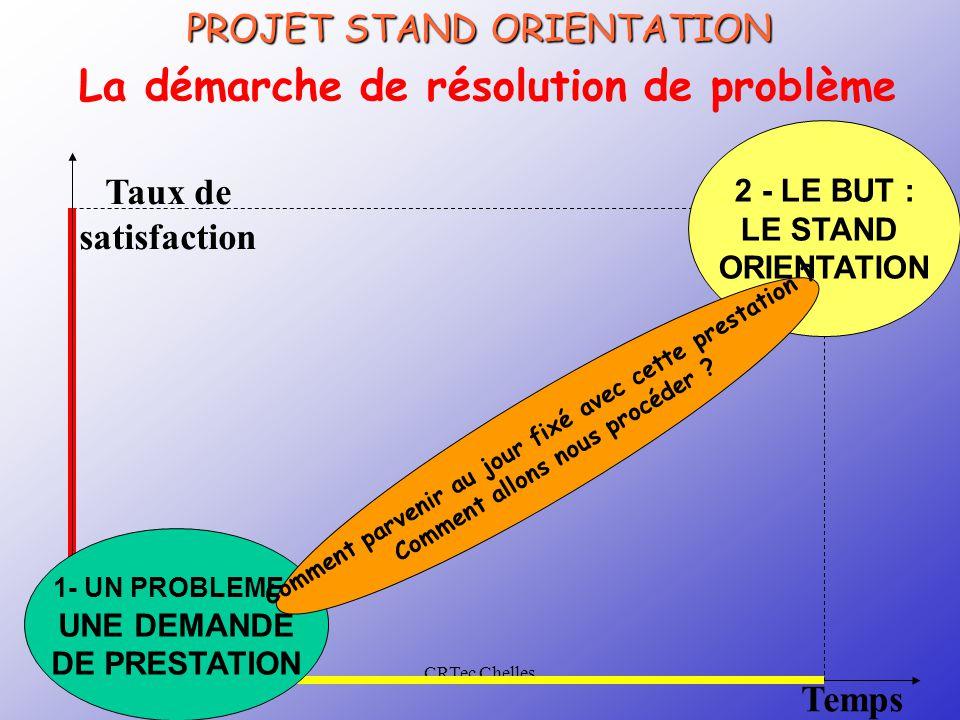 CRTec Chelles La démarche de résolution de problème Taux de satisfaction Temps 2 - LE BUT : LE STAND ORIENTATION 1- UN PROBLEME : UNE DEMANDE DE PREST