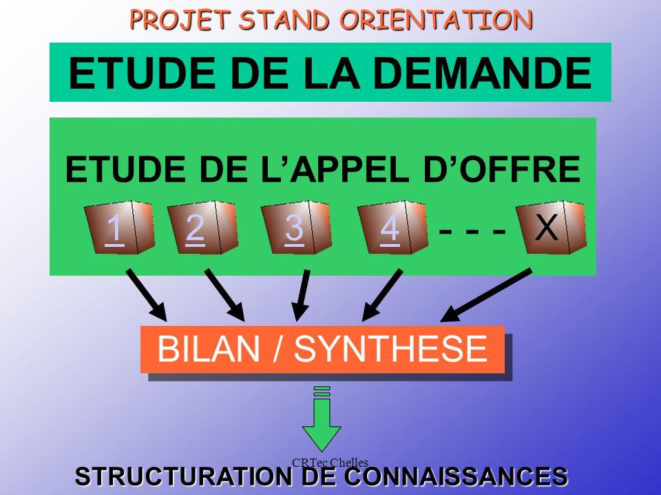 CRTec Chelles Conditions de travailTravail à réaliser et production attendue Équipes complémentaires Le produit est décomposé en sous-ensemble, chaque équipe travaille sur un sous-ensemble.