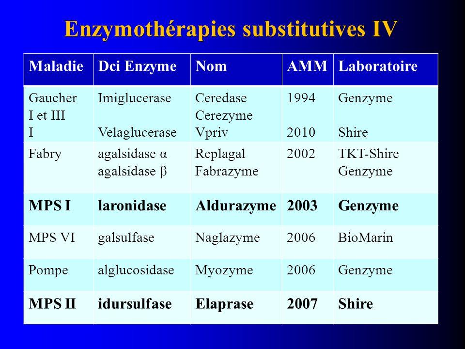 Enzymothérapies substitutives IV MaladieDci EnzymeNomAMMLaboratoire Gaucher I et III I Imiglucerase Velaglucerase Ceredase Cerezyme Vpriv 1994 2010 Genzyme Shire Fabryagalsidase α agalsidase β Replagal Fabrazyme 2002TKT-Shire Genzyme MPS IlaronidaseAldurazyme2003Genzyme MPS VIgalsulfaseNaglazyme2006BioMarin PompealglucosidaseMyozyme2006Genzyme MPS IIidursulfaseElaprase2007Shire