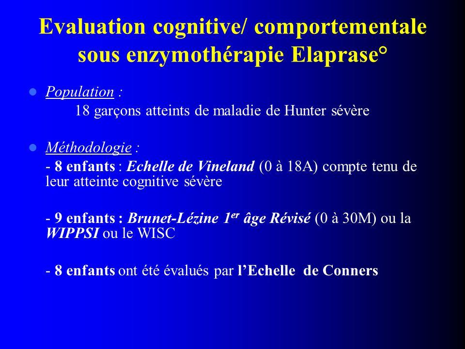 Evaluation cognitive/ comportementale sous enzymothérapie Elaprase° Population : 18 garçons atteints de maladie de Hunter sévère Méthodologie : - 8 enfants : Echelle de Vineland (0 à 18A) compte tenu de leur atteinte cognitive sévère - 9 enfants : Brunet-Lézine 1 er âge Révisé (0 à 30M) ou la WIPPSI ou le WISC - 8 enfants ont été évalués par l'Echelle de Conners