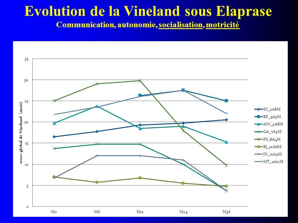 Evolution de la Vineland sous Elaprase Communication, autonomie, socialisation, motricité