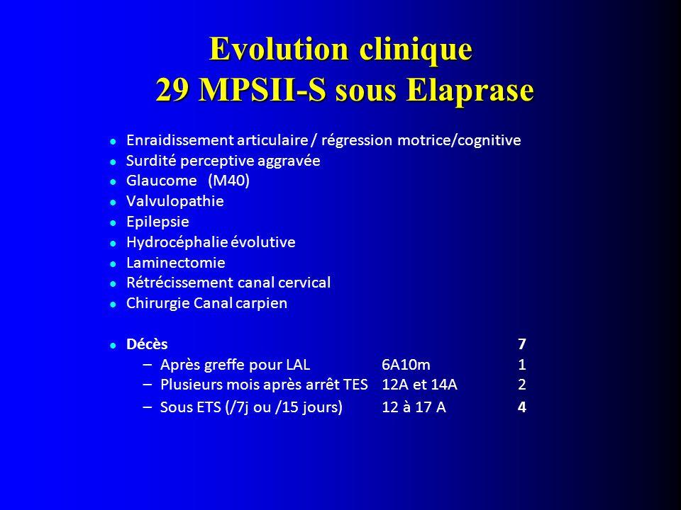 Evolution clinique 29 MPSII-S sous Elaprase Enraidissement articulaire / régression motrice/cognitive Surdité perceptive aggravée Glaucome (M40) Valvulopathie Epilepsie Hydrocéphalie évolutive Laminectomie Rétrécissement canal cervical Chirurgie Canal carpien Décès 7 –Après greffe pour LAL6A10m1 –Plusieurs mois après arrêt TES12A et 14A 2 –Sous ETS (/7j ou /15 jours)12 à 17 A4