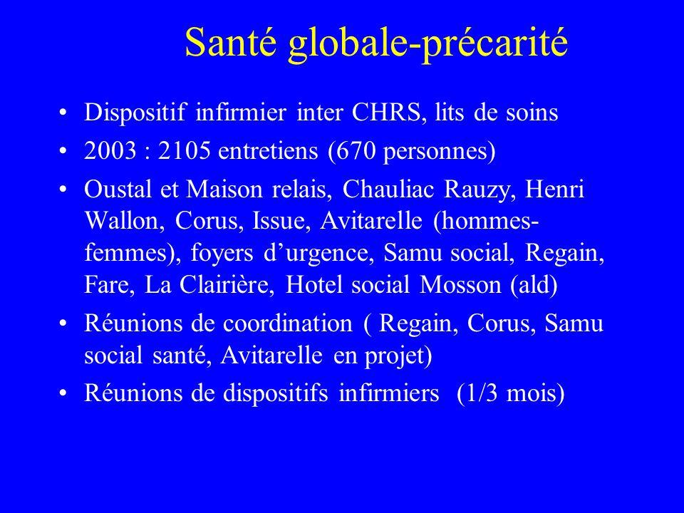 Santé globale-précarité Dispositif infirmier inter CHRS, lits de soins 2003 : 2105 entretiens (670 personnes) Oustal et Maison relais, Chauliac Rauzy,