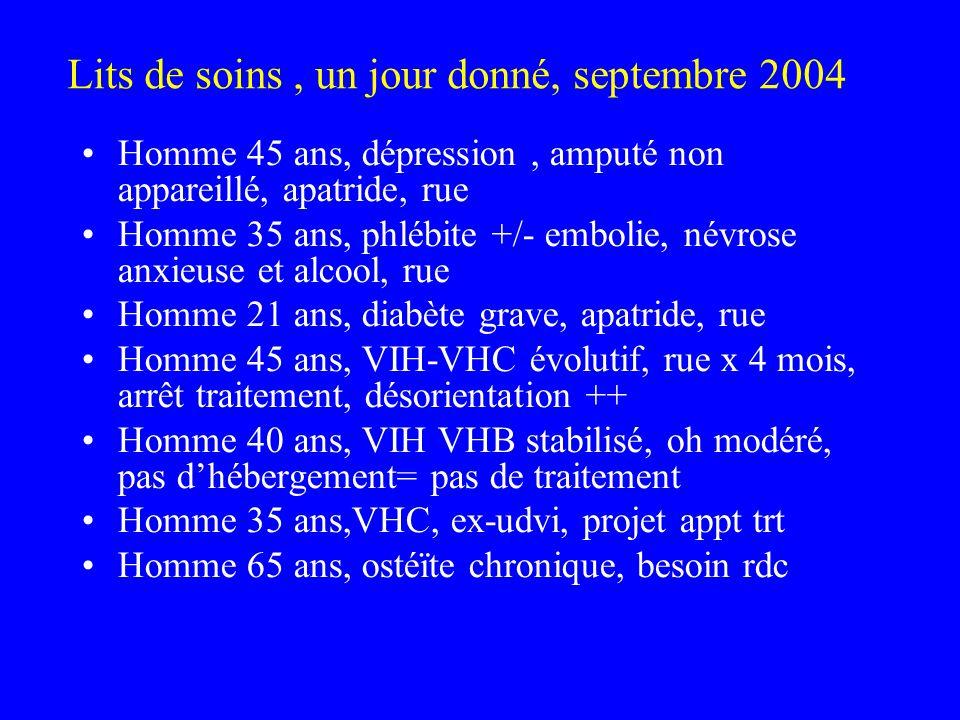 Lits de soins, un jour donné, septembre 2004 Homme 45 ans, dépression, amputé non appareillé, apatride, rue Homme 35 ans, phlébite +/- embolie, névros