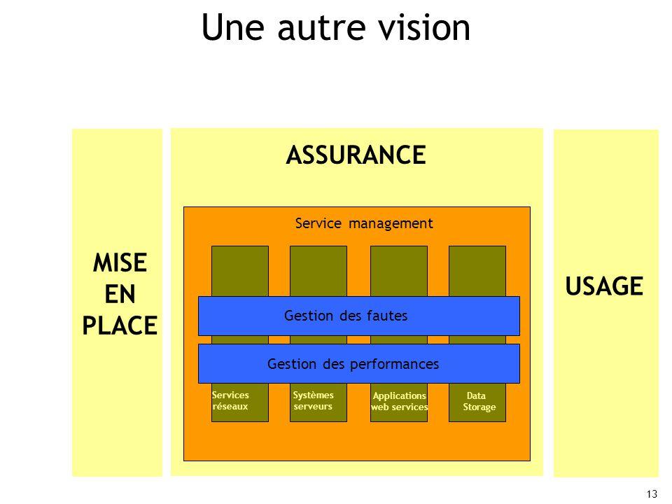 13 Une autre vision Services réseaux Systèmes serveurs Applications web services Data Storage Gestion des performances Gestion des fautes Service management ASSURANCE MISE EN PLACE USAGE