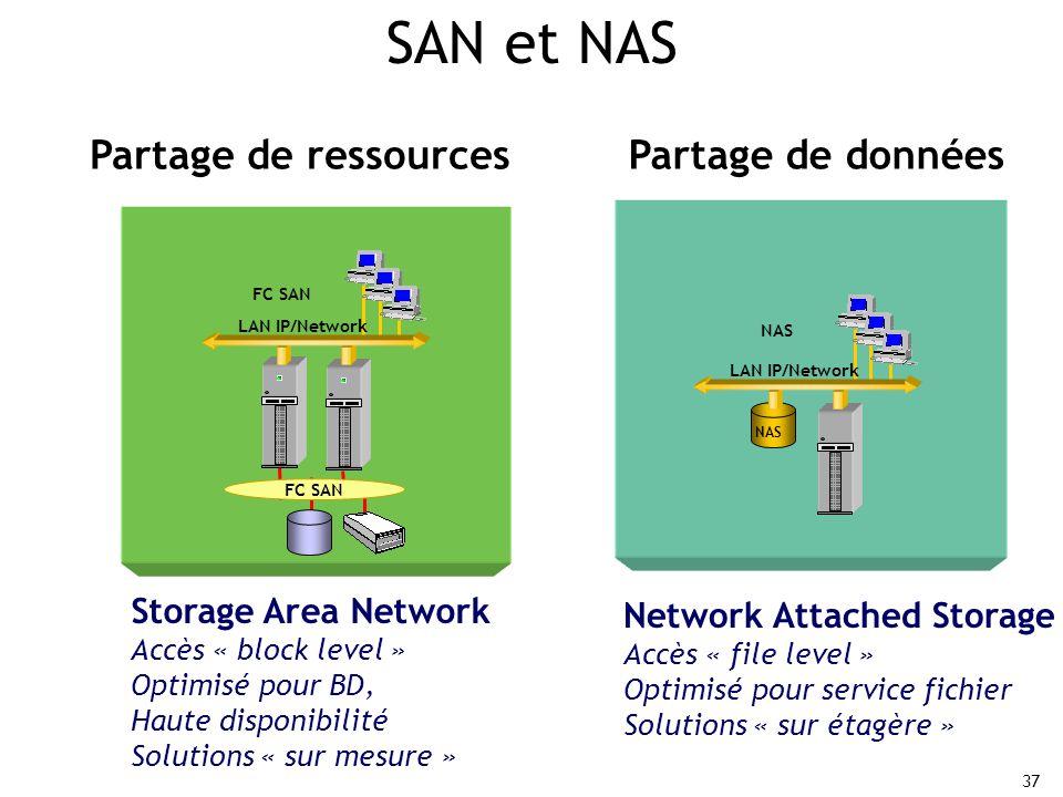37 NAS LAN IP/Network NAS Storage Area Network Accès « block level » Optimisé pour BD, Haute disponibilité Solutions « sur mesure » Storage Area Network Accès « block level » Optimisé pour BD, Haute disponibilité Solutions « sur mesure » FC SAN LAN IP/Network Network Attached Storage Accès « file level » Optimisé pour service fichier Solutions « sur étagère » Network Attached Storage Accès « file level » Optimisé pour service fichier Solutions « sur étagère » Partage de ressourcesPartage de données SAN et NAS