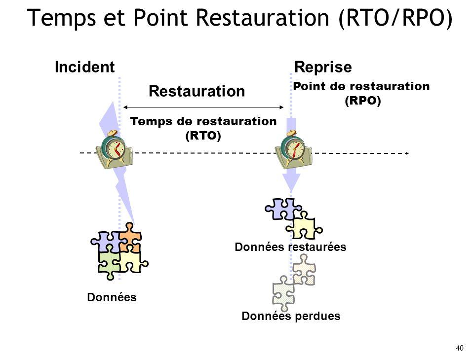 40 Temps et Point Restauration (RTO/RPO) Temps de restauration (RTO) Point de restauration (RPO) Données Incident Restauration Données perdues Reprise Données restaurées
