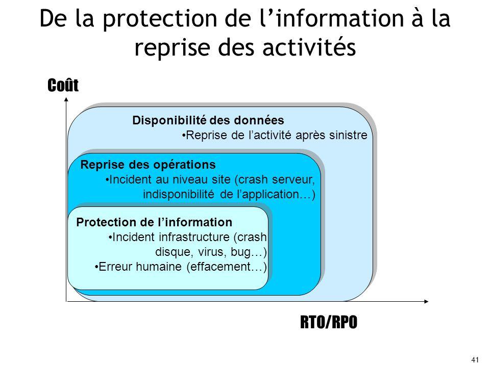 41 De la protection de l'information à la reprise des activités RTO/RPO Coût Protection de l'information Incident infrastructure (crash disque, virus, bug…) Erreur humaine (effacement…) Reprise des opérations Incident au niveau site (crash serveur, indisponibilité de l'application…) Disponibilité des données Reprise de l'activité après sinistre