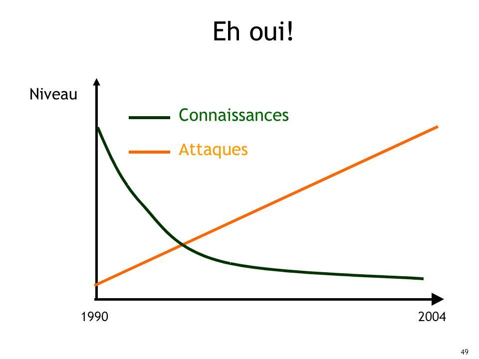 49 Eh oui! 1990 2004 Attaques Connaissances Niveau