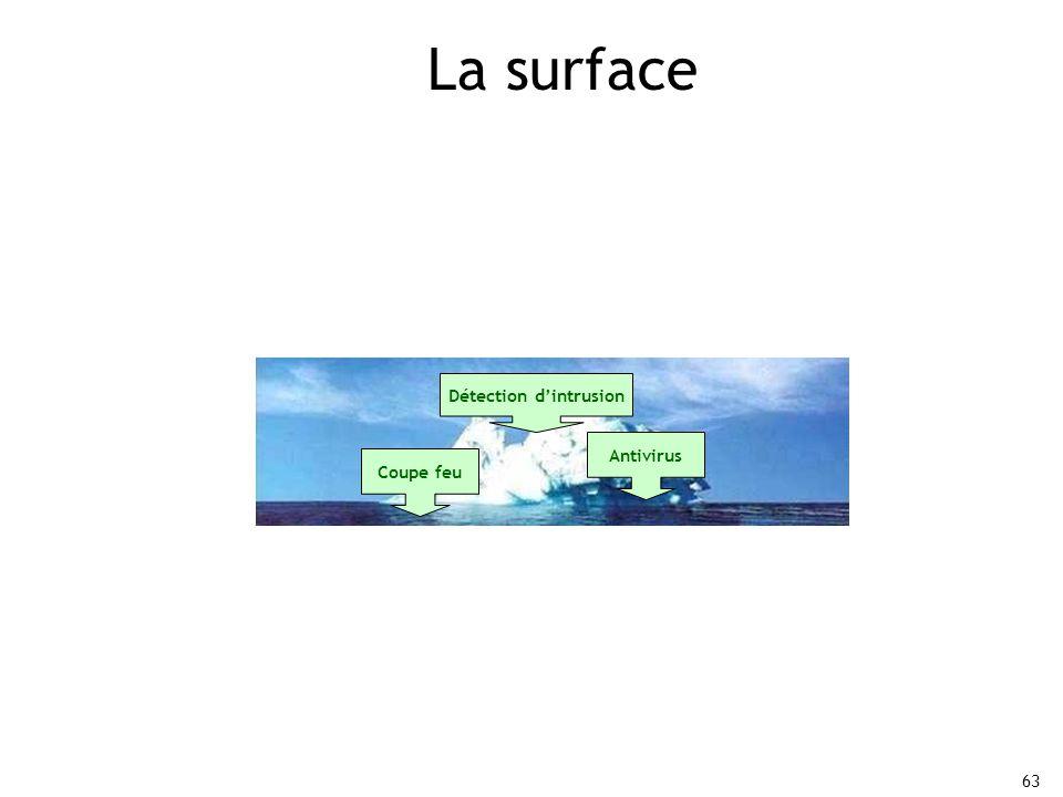 63 La surface Coupe feu Antivirus Détection d'intrusion