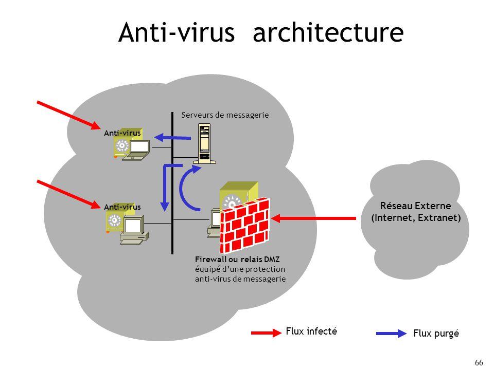 66 Anti-virus architecture Serveurs de messagerie Réseau Externe (Internet, Extranet) Firewall ou relais DMZ équipé d'une protection anti-virus de messagerie Flux infecté Flux purgé Anti-virus