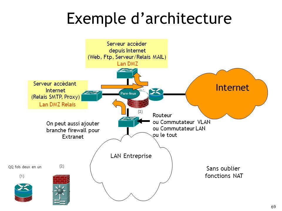 69 Exemple d'architecture LAN Entreprise Internet Serveur accèder depuis Internet (Web, Ftp, Serveur/Relais MAIL) Lan DMZ QQ fois deux en un Routeur ou Commutateur VLAN ou Commutateur LAN ou le tout (1) Serveur accèdant Internet (Relais SMTP, Proxy) Lan DMZ Relais Pare-feux Sans oublier fonctions NAT On peut aussi ajouter branche firewall pour Extranet (2)
