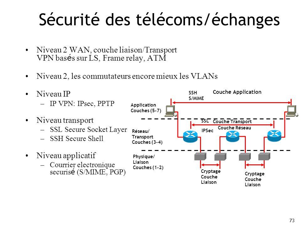 73 Sécurité des télécoms/échanges Niveau 2 WAN, couche liaison/Transport VPN bas é s sur LS, Frame relay, ATM Niveau 2, les commutateurs encore mieux les VLANs Niveau IP –IP VPN: IPsec, PPTP Niveau transport –SSL Secure Socket Layer –SSH Secure Shell Niveau applicatif –Courrier electronique securis é (S/MIME, PGP) Couche Application Cryptage Couche Liaison Couche Transport Couche Réseau SSH S/MIME Application Couches (5-7) Réseau/ Transport Couches (3-4) Physique/ Liaison Couches (1-2) SSL IPSec