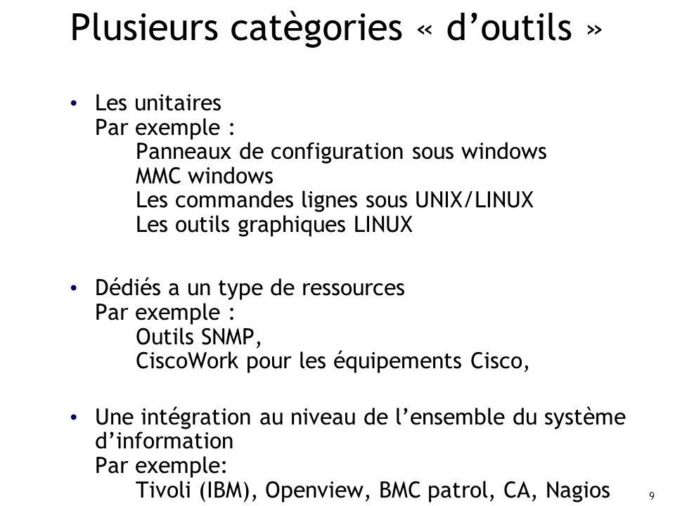 9 9 Plusieurs catègories « d'outils » Les unitaires Par exemple : Panneaux de configuration sous windows MMC windows Les commandes lignes sous UNIX/LINUX Les outils graphiques LINUX Dédiés a un type de ressources Par exemple : Outils SNMP, CiscoWork pour les équipements Cisco, Une intégration au niveau de l'ensemble du système d'information Par exemple: Tivoli (IBM), Openview, BMC patrol, CA, Nagios