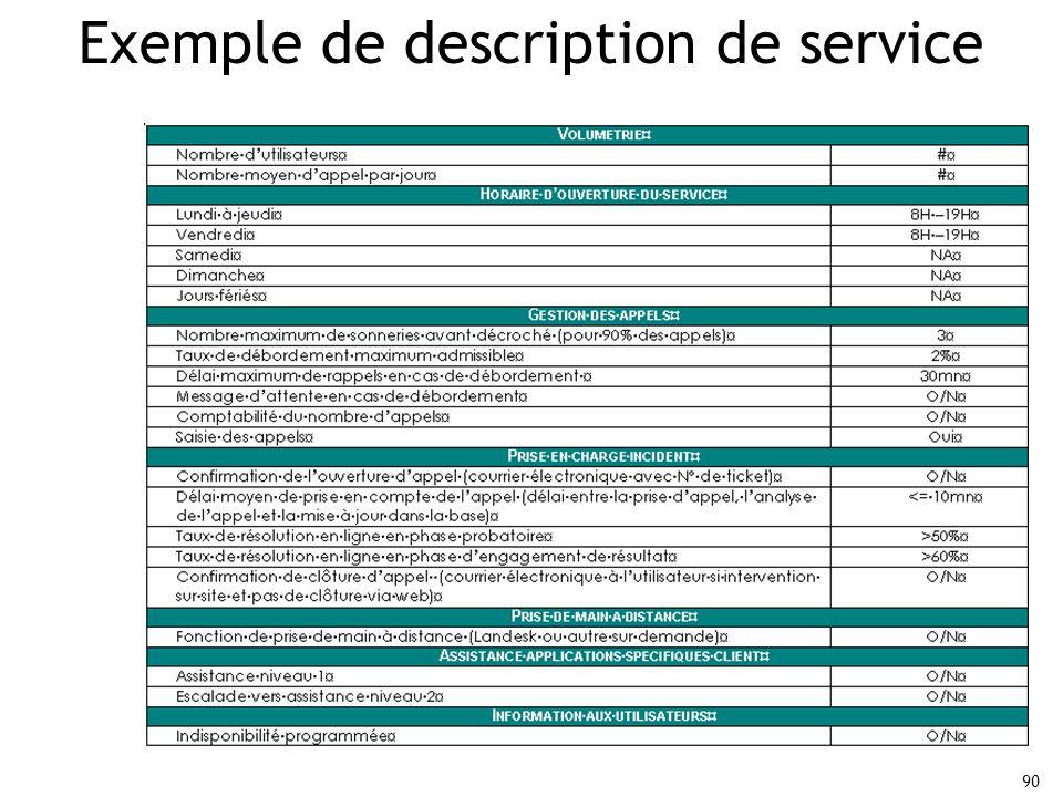 90 Exemple de description de service