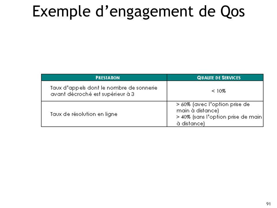91 Exemple d'engagement de Qos