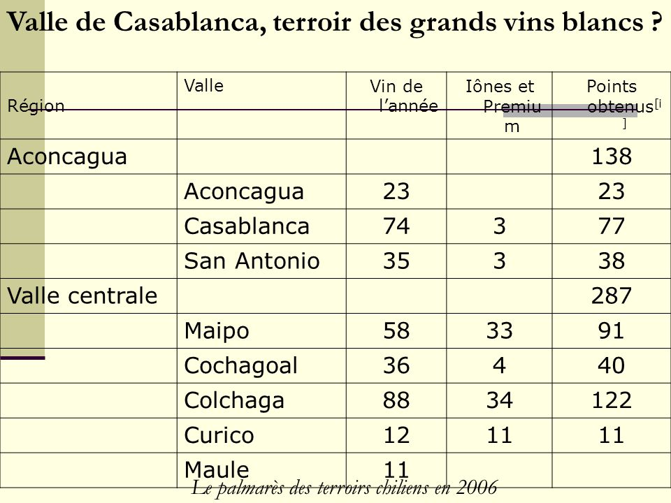 Le palmarès des terroirs chiliens en 2006 Région ValleVin de l'année Iônes et Premiu m Points obtenus [i ] Aconcagua138 Aconcagua23 Casablanca74377 San Antonio35338 Valle centrale287 Maipo583391 Cochagoal36440 Colchaga8834122 Curico1211 Maule11 Valle de Casablanca, terroir des grands vins blancs