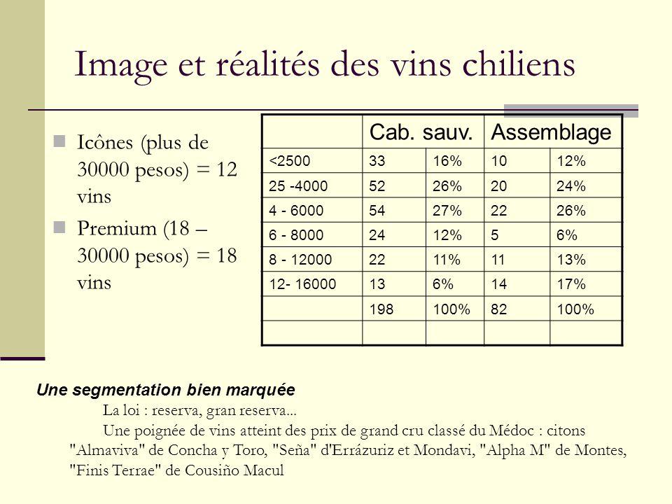 Image et réalités des vins chiliens Icônes (plus de 30000 pesos) = 12 vins Premium (18 – 30000 pesos) = 18 vins Cab. sauv.Assemblage <25003316%1012% 2