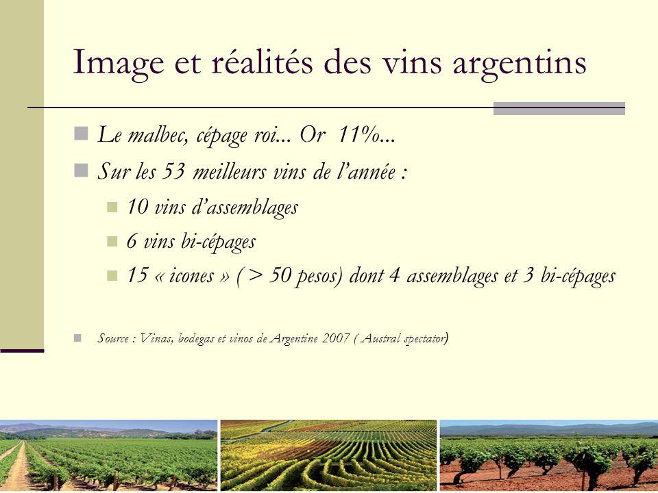 Image et réalités des vins argentins Le malbec, cépage roi... Or 11%... Sur les 53 meilleurs vins de l'année : 10 vins d'assemblages 6 vins bi-cépages
