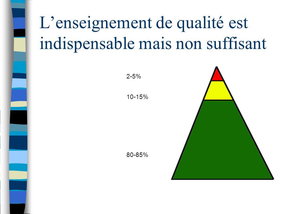 L'enseignement de qualité est indispensable mais non suffisant 2-5% 10-15% 80-85%
