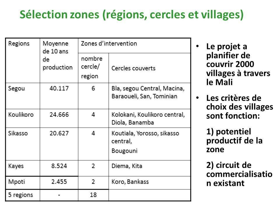 Sélection zones (régions, cercles et villages) Le projet a planifier de couvrir 2000 villages à travers le Mali Les critères de choix des villages sont fonction: 1) potentiel productif de la zone 2) circuit de commercialisatio n existant Regions Moyenne de 10 ans de production Zones d'intervention nombre cercle/ region Cercles couverts Segou40.1176 Bla, segou Central, Macina, Baraoueli, San, Tominian Koulikoro24.6664 Kolokani, Koulikoro central, Diola, Banamba Sikasso20.6274 Koutiala, Yorosso, sikasso central, Bougouni Kayes8.5242 Diema, Kita Mpoti2.4552 Koro, Bankass 5 regions -18