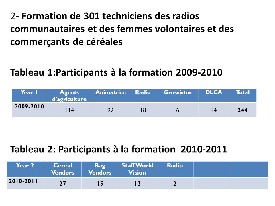 Radio- spots et Emissions Nombre de radio Nombre de diffusion Oct - Avril 2009 222.046 Juillet - Décembre 2010 242.144 Les spots TV Nationale (ORTM).