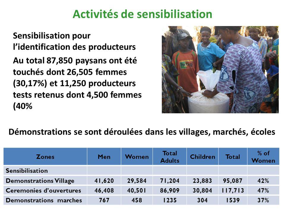Activités de sensibilisation Démonstrations se sont déroulées dans les villages, marchés, écoles ZonesMenWomen Total Adults ChildrenTotal % of Women Sensibilisation Demonstrations Village41,62029,58471,20423,88395,08742% Ceremonies d'ouvertures46,40840,50186,90930,804117,71347% Demonstrations marches7674581235304153937% Sensibilisation pour l'identification des producteurs Au total 87,850 paysans ont été touchés dont 26,505 femmes (30,17%) et 11,250 producteurs tests retenus dont 4,500 femmes (40%