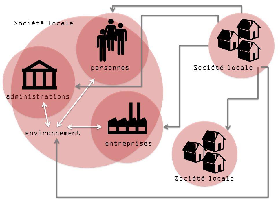 administrations Société locale entreprises personnes environnement Société locale