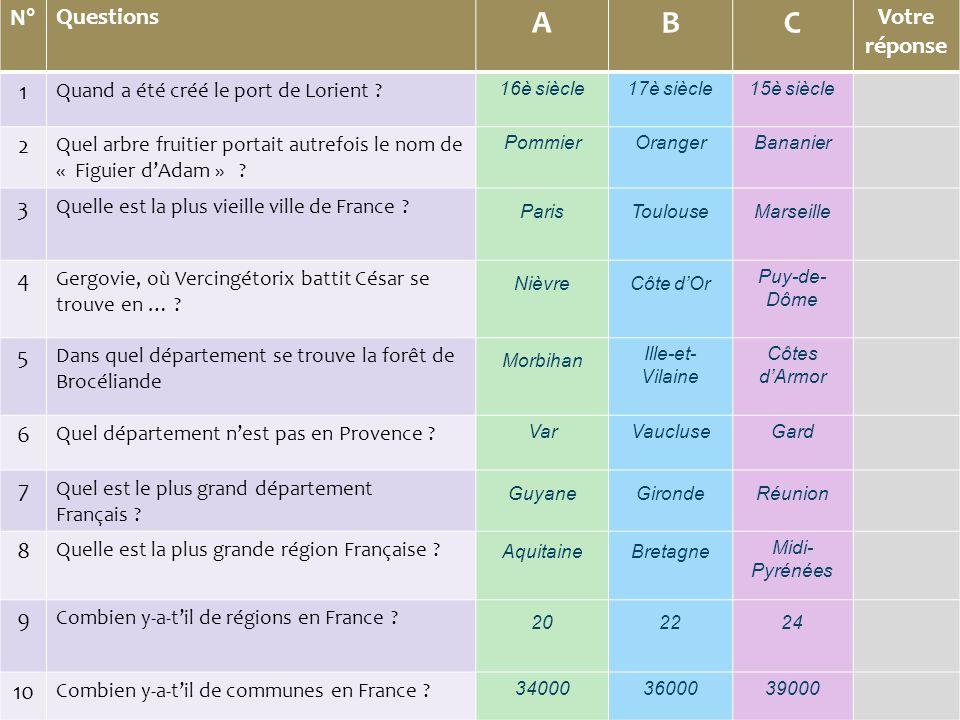 N°Questions ABC Votre réponse 1 Quand a été créé le port de Lorient .