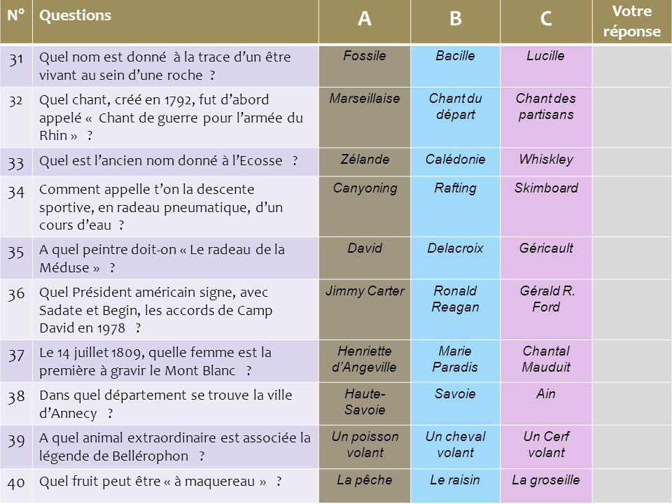 N° Questions ABC Votre réponse 41 Qui a succédé à Vincent Auriol comme président de la République .