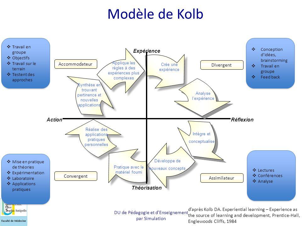 DU de Pédagogie et d'Enseignement par Simulation Action Réflexion Expérience Théorisation Modèle de Kolb What? If? Crée une expérience Analyse l'expér