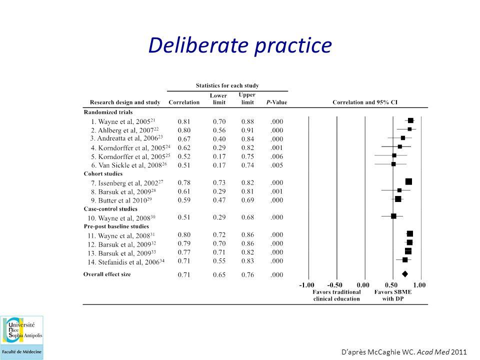 Deliberate practice D'après McCaghie WC. Acad Med 2011