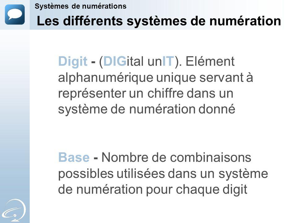 Systèmes de numérations Les différents systèmes de numération Décimal Base 10 Binaire Base 2 Hexadécimal Base 16