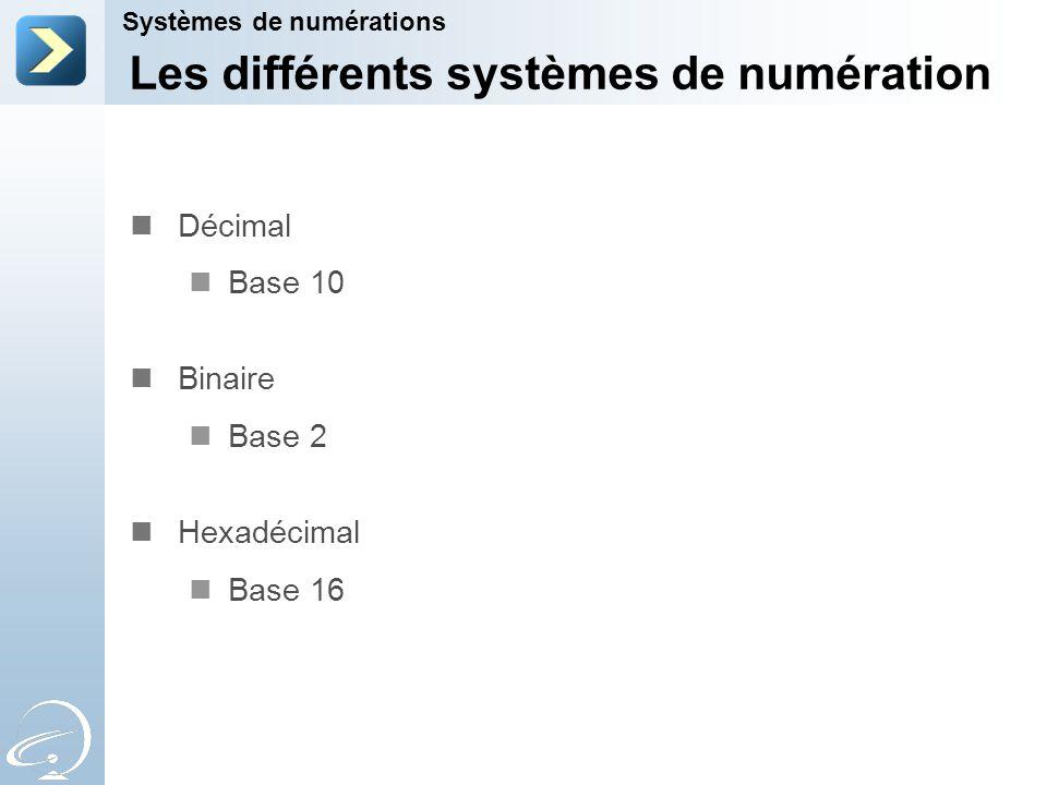 Système de numération Symboles utilisés 0 1 0 1 2 3 4 5 6 7 0 1 2 3 4 5 6 7 8 9 0 1 2 3 4 5 6 7 8 9 A B C D E F Base 2 8 10 16 Binaire Octal Décimal Hexadécimal Systèmes de numérations Les différents systèmes de numération