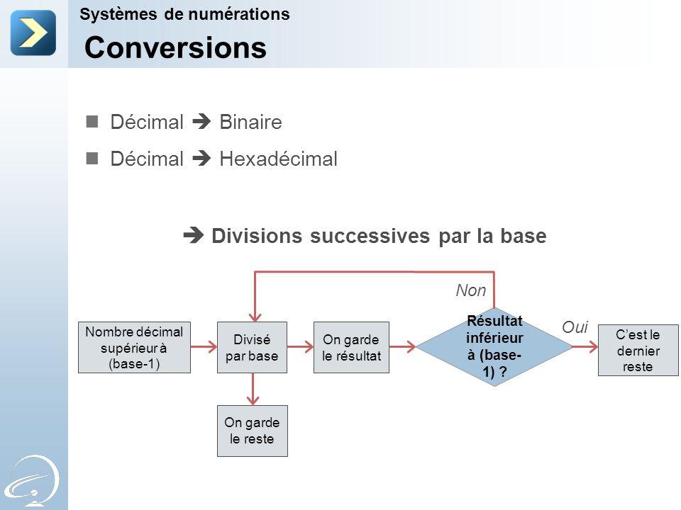 Systèmes de numérations Conversions Décimal  Binaire Décimal  Hexadécimal  Divisions successives par la base C'est le dernier reste Résultat inférieur à (base- 1) .