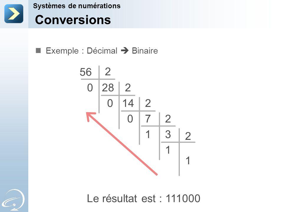 Le résultat est : 111000 Conversions Systèmes de numérations Exemple : Décimal  Binaire 56 0 2 282 1402 70 2 31 2 1 1