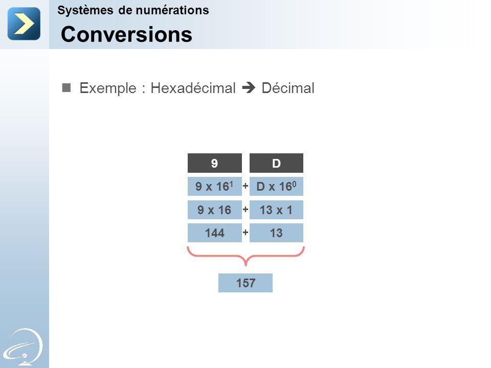 Conversions Systèmes de numérations Exemple : Hexadécimal  Décimal 9D 9 x 16 1 D x 16 0 9 x 1613 x 1 14413 + + + 157