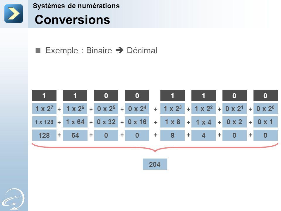 Conversions Systèmes de numérations Exemple : Binaire  Décimal 1 x 2 7 1 x 2 6 0 x 2 5 0 x 2 4 1 x 2 3 1 x 2 2 0 x 2 1 0 x 2 0 1 1001 100 +++++++ 1 x 128 1 x 640 x 32 0 x 16 1 x 8 1 x 4 0 x 20 x 1 +++++++ 128 64008400 +++++++ 204