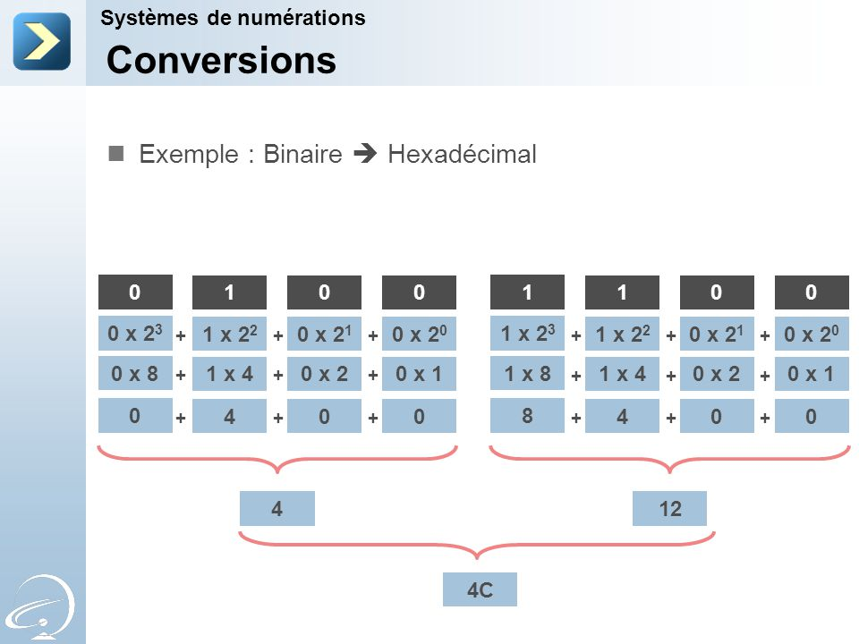 Conversions Systèmes de numérations Hexadécimal  Binaire Conversion des différents digits en décimal Écriture de chaque digit en décomposition de puissance de 2 Écriture de chaque digit décomposé en binaire multiplié par sa puissance de 2 Suppression des puissances de 2 afin de ne garder que les digits binaires Rassemblement des digits binaires en groupe de 4 afin d'avoir une valeur binaire