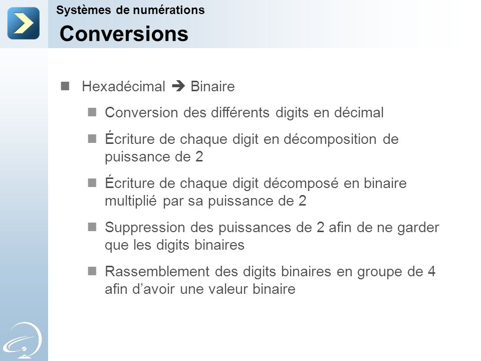 Conversions Systèmes de numérations 8 400 8 000 +++ +++ 128 C8 1 x 2 3 1 x 2 2 0 x 2 1 0 x 2 0 1 x 2 3 0 x 2 2 0 x 2 1 0 x 2 0 +++ +++ 11001000 Exemple : Hexadécimal  Binaire