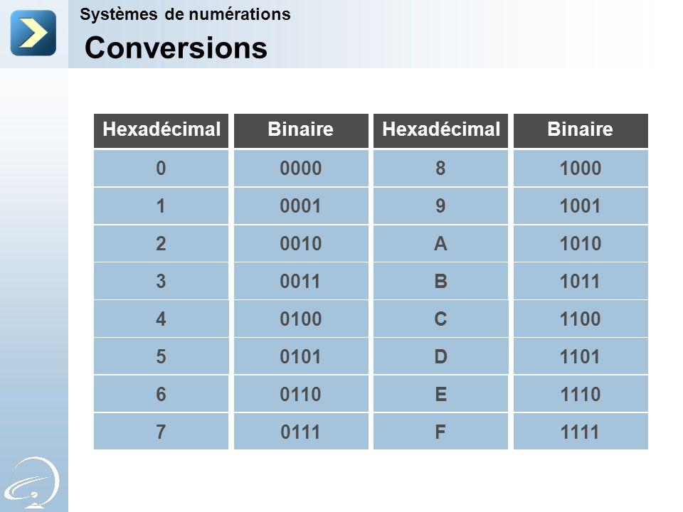 Binaire 4 5 Hexadécimal 6 7 BinaireHexadécimal 0 1 2 3 0100 0101 0110 0111 0000 0001 0010 0011 C D E F 8 9 A B 1100 1101 1110 1111 1000 1001 1010 1011 Conversions Systèmes de numérations