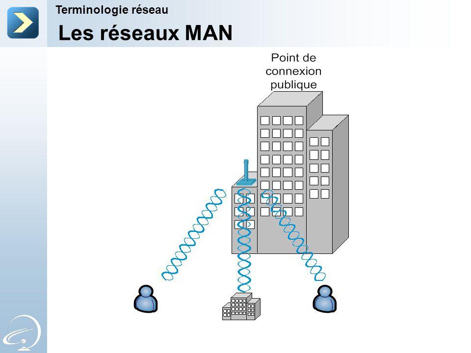Les réseaux MAN Terminologie réseau