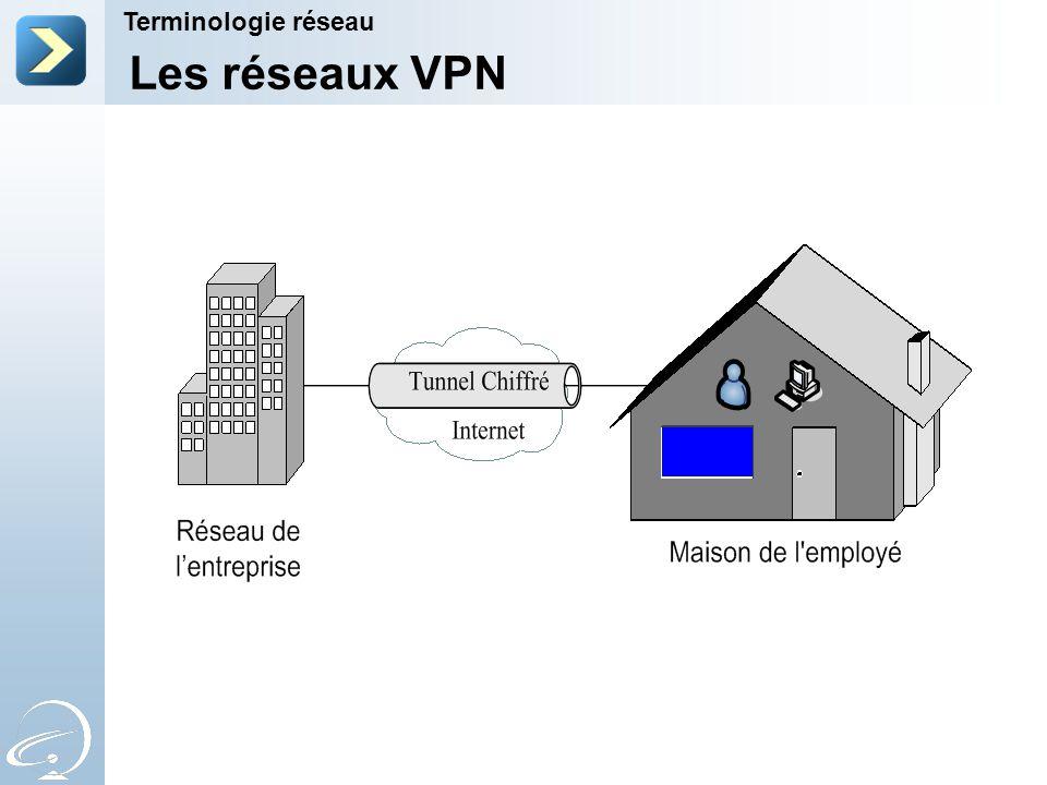 Les réseaux VPN Terminologie réseau