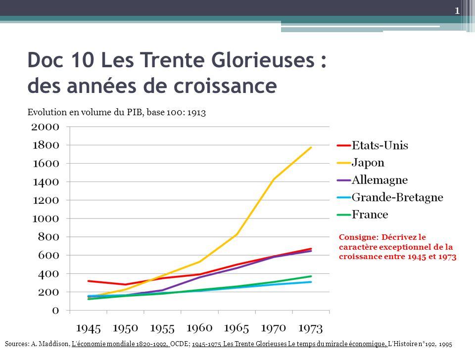 Doc 11 Une société sans chômage Chômage en % de la population active totale Source: 1945-1975 Les Trente Glorieuses, le temps du miracle économique, L'Histoire n°192, 1995 Quels liens faîtes-vous entre la croissance et l'emploi.