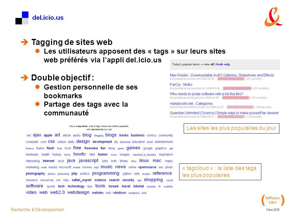 Recherche & Développement Mars 2006  Tagging de sites web Les utilisateurs apposent des « tags » sur leurs sites web préférés via l'appli del.icio.us  Double objectif : Gestion personnelle de ses bookmarks Partage des tags avec la communauté Les sites les plus populaires du jour « tagcloud » : la liste des tags les plus populaires