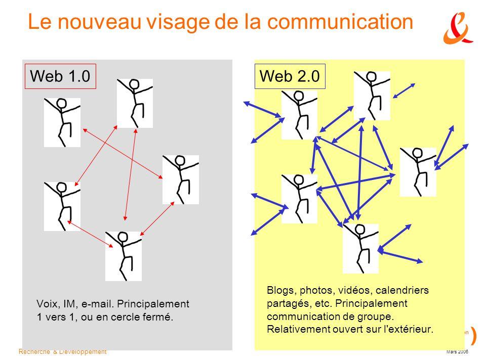 Recherche & Développement Mars 2006 Le nouveau visage de la communication Web 2.0Web 1.0 Voix, IM, e-mail.